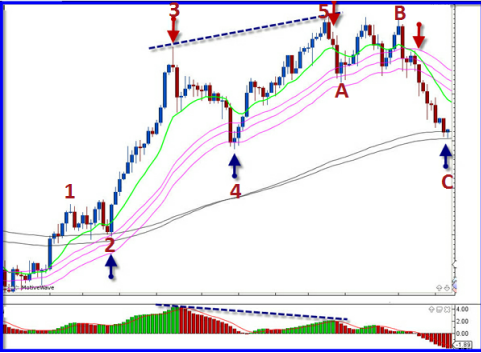 Fractal geometry forex trading